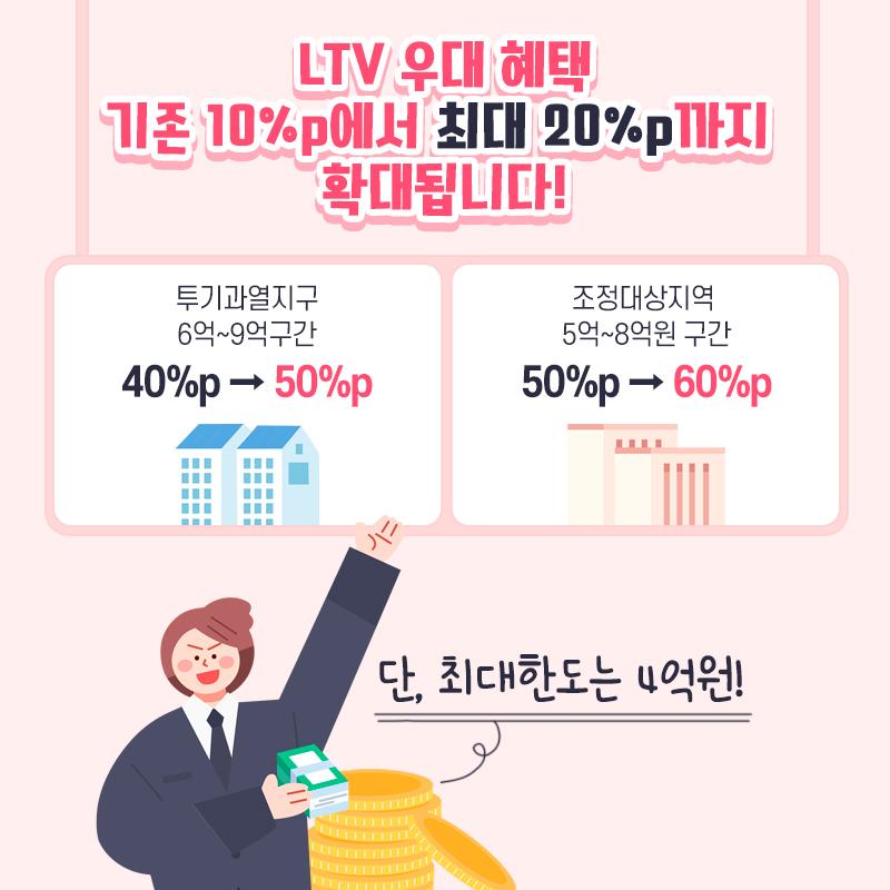LTV 우대 혜택 기존 10%p에서 최대 20%p까지 확대됩니다!