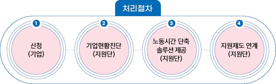 처리절차 1. 신청(기업) 2. 기업현황진단(지원단) 3. 노동시간 단축 솔루션 제공(지원단) 4. 지원제도 연계(지원단)