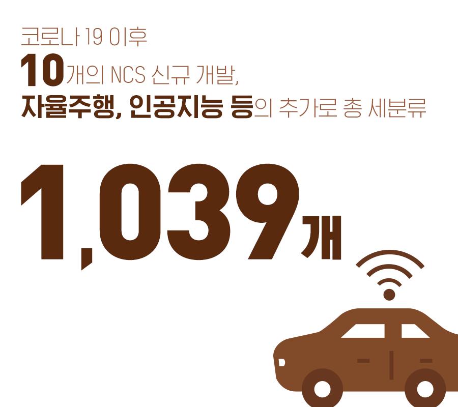 코로나 19 이후 10개의 NCS 신규 개발, 자율주행, 인공지능 등의 추가로 총 세분류 1,039개