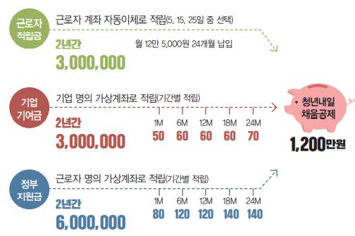 근로자 적립금, 기업 기여금, 정부 지원금 - 청년내일 채움공제 1,200만원